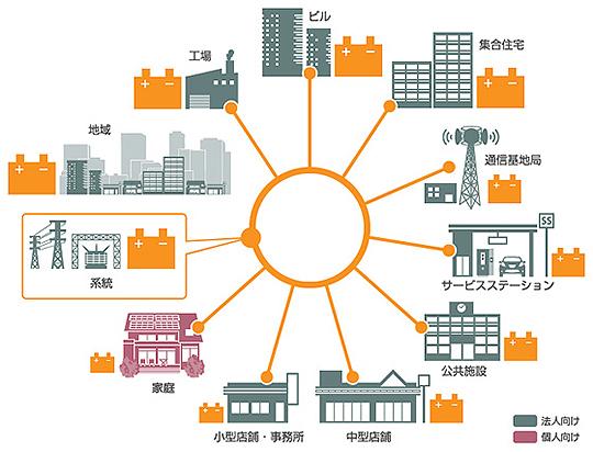 さまざまな場所で活躍するNECの蓄電システム