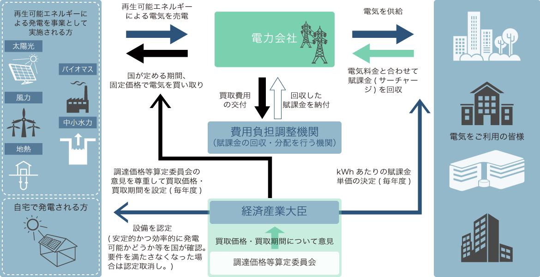 売電に関わる制度