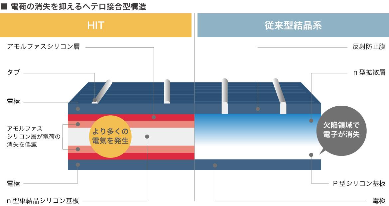 高性能のハブリッド太陽光パネルHIT を使用