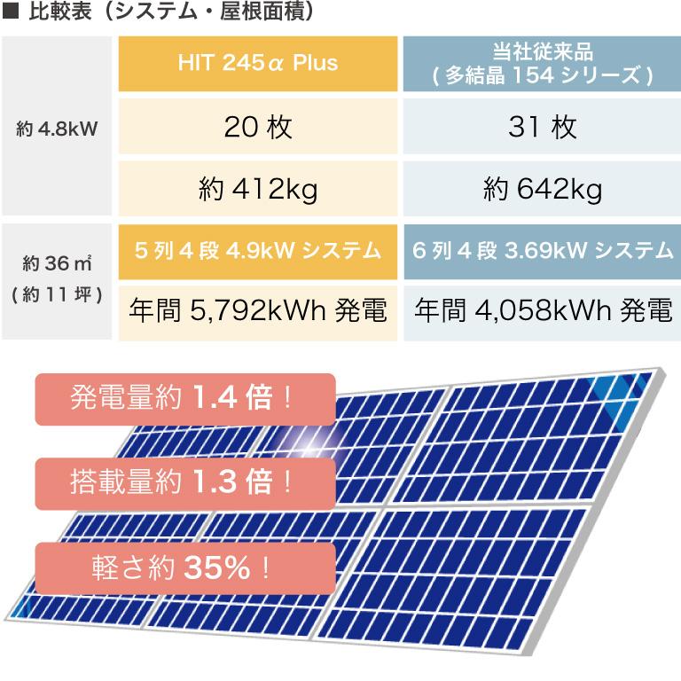 限られた屋根面積でもたっぷり発電