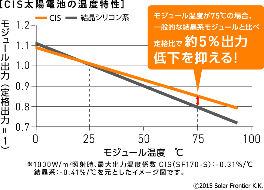 CIS太陽電池の温度特性