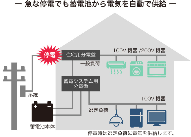 急な停電でも蓄電池から電気を自動で供給